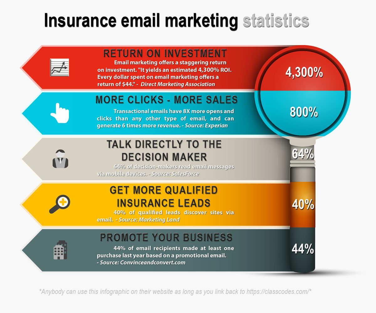 Insurance Email Marketing Statistics